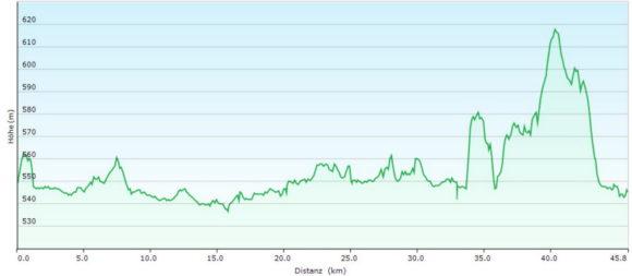 Höhenprofil der Radtour rund um den Ammersee