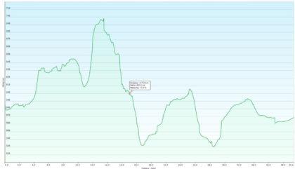 Höhenprofil der Radtour zwischen Chiemsee und Simssee